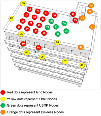 Figure 1: Outdoor Testbed Topology