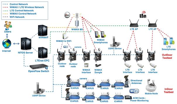 Figure 8: NITOS Facility Architecture