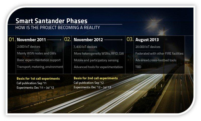 Smart Santander Phases