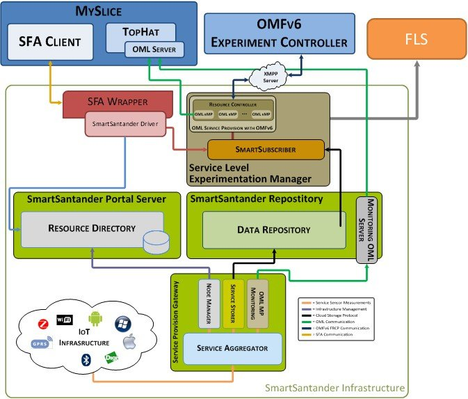 Fed4FIRE - Smart Santander integration